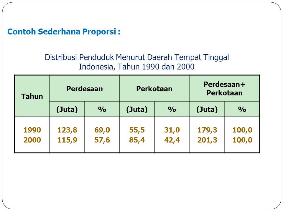 Distribusi Penduduk Menurut Daerah Tempat Tinggal