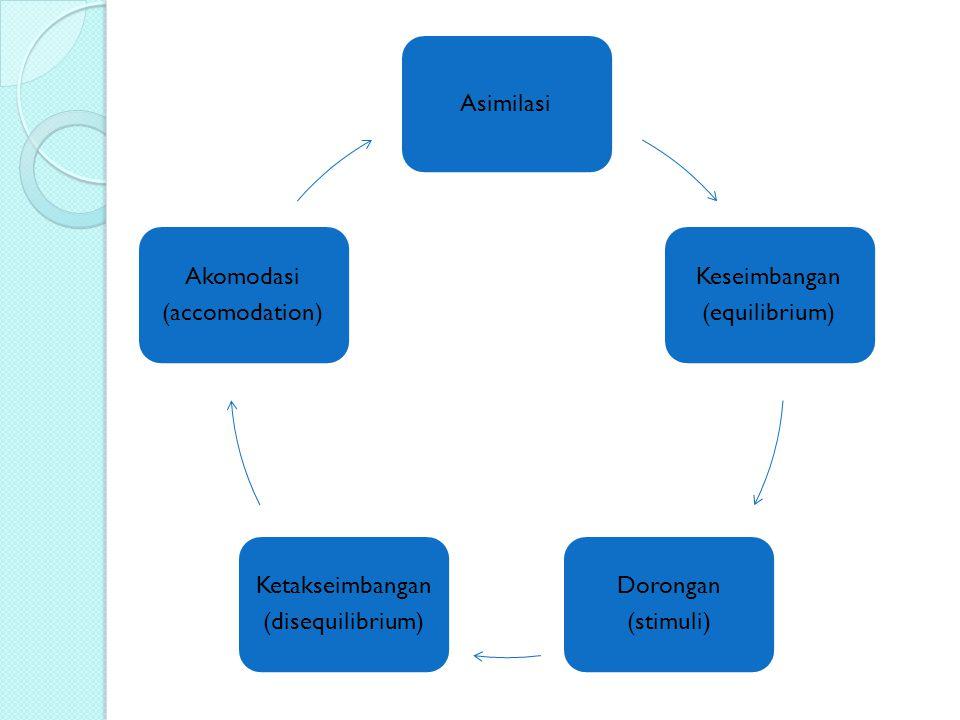 Asimilasi (equilibrium) Keseimbangan. (stimuli) Dorongan. Ketakseimbangan. (disequilibrium) (accomodation)