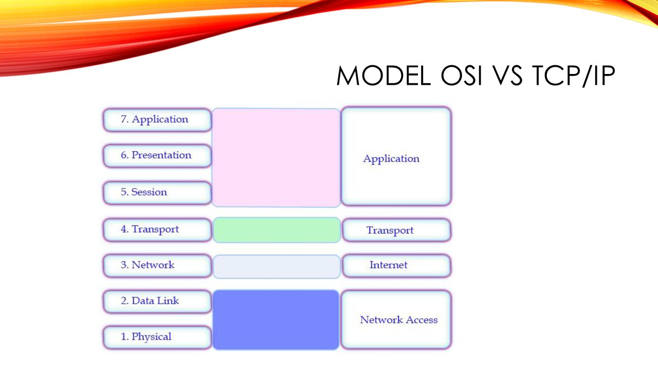 Model OSI vs TCP/IP