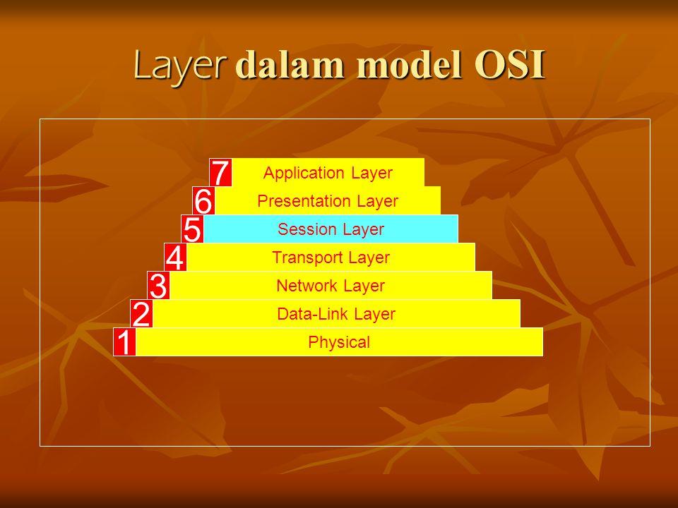 Layer dalam model OSI 7 6 5 4 3 2 1 Application Layer