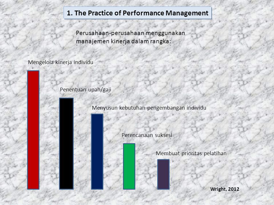 1. The Practice of Performance Management