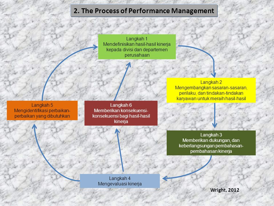 2. The Process of Performance Management