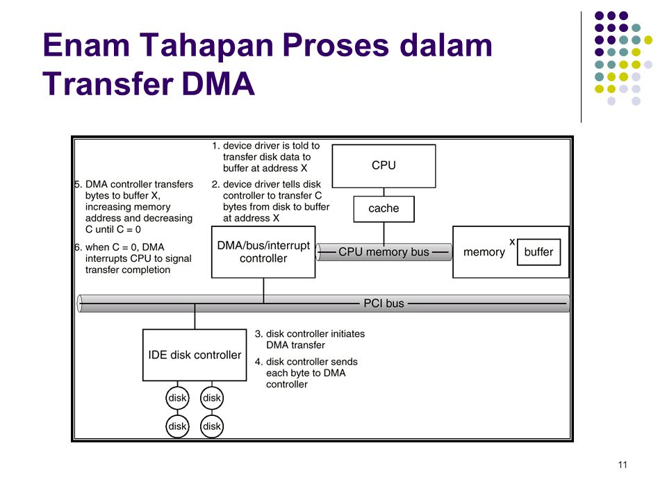 Enam Tahapan Proses dalam Transfer DMA