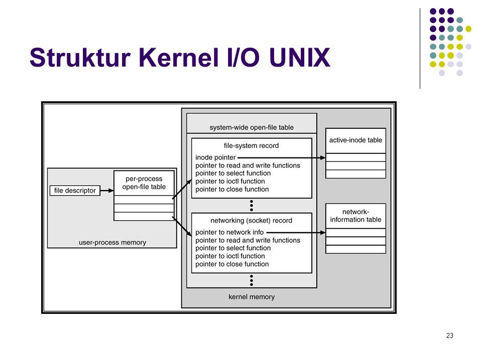 Struktur Kernel I/O UNIX