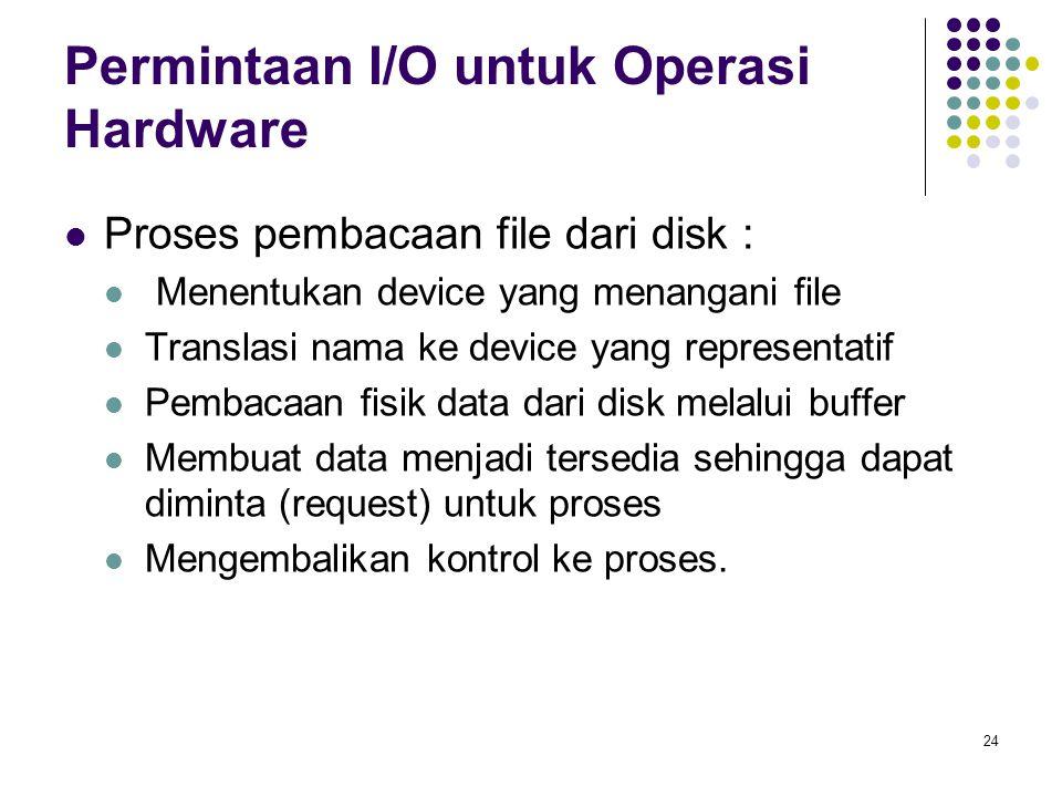 Permintaan I/O untuk Operasi Hardware