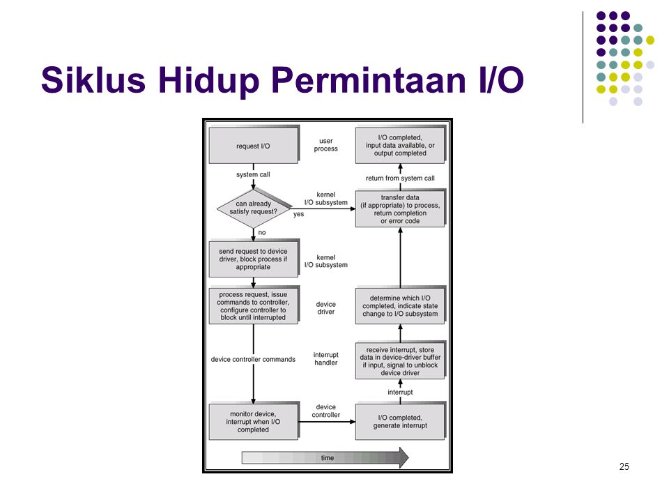 Siklus Hidup Permintaan I/O