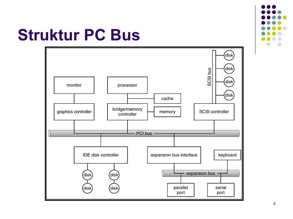 Struktur PC Bus