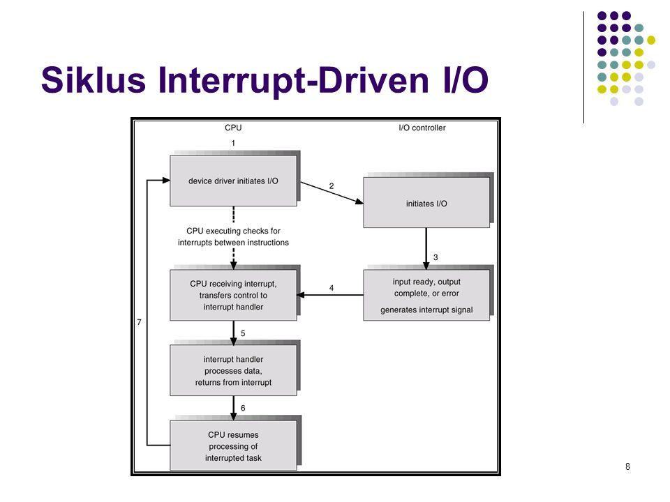 Siklus Interrupt-Driven I/O