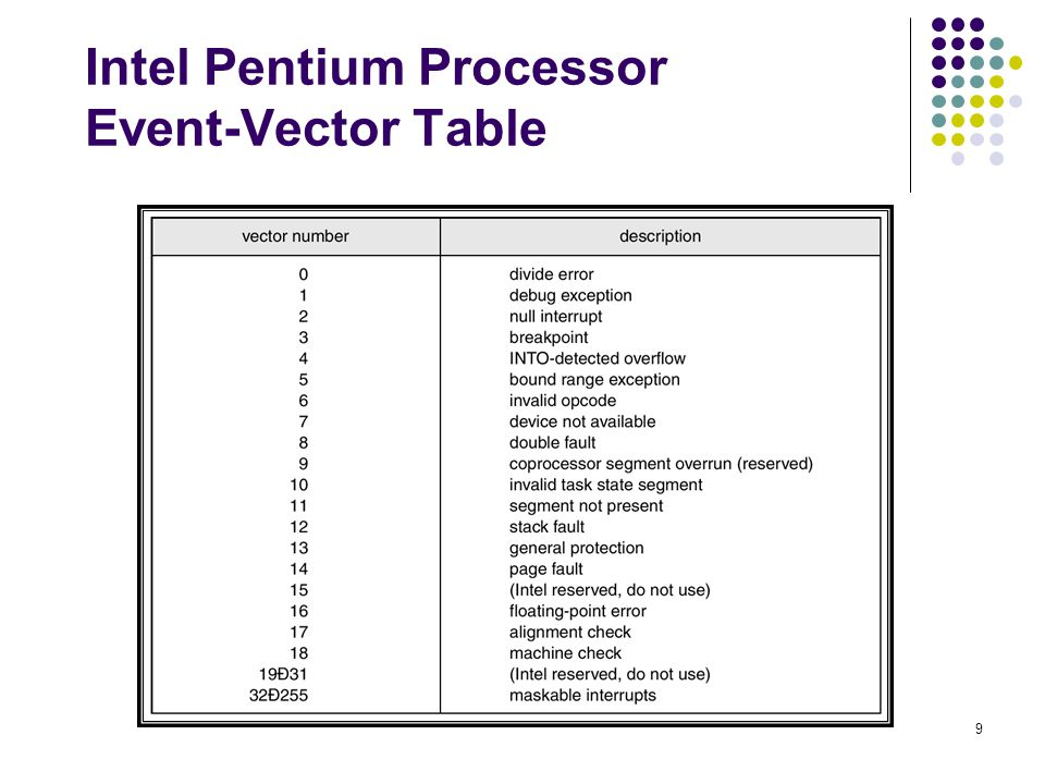 Intel Pentium Processor Event-Vector Table