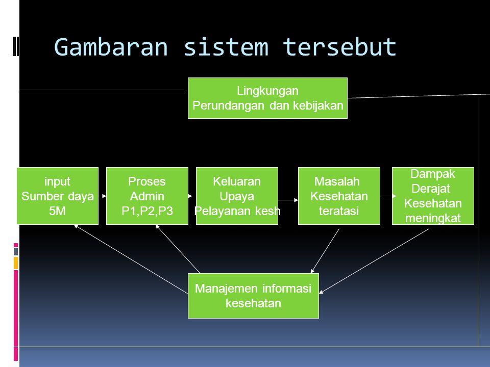 Gambaran sistem tersebut
