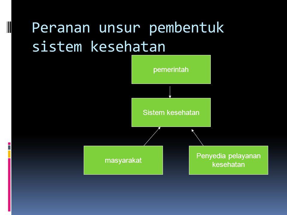 Peranan unsur pembentuk sistem kesehatan