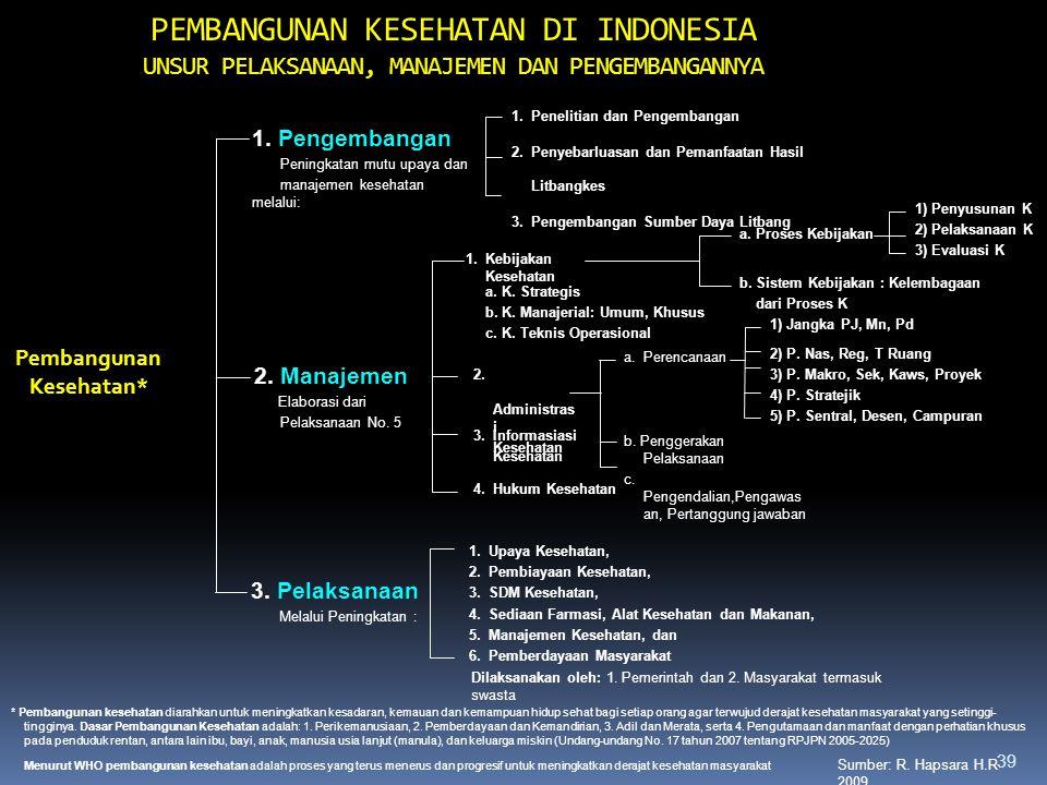 Pembangunan Kesehatan*