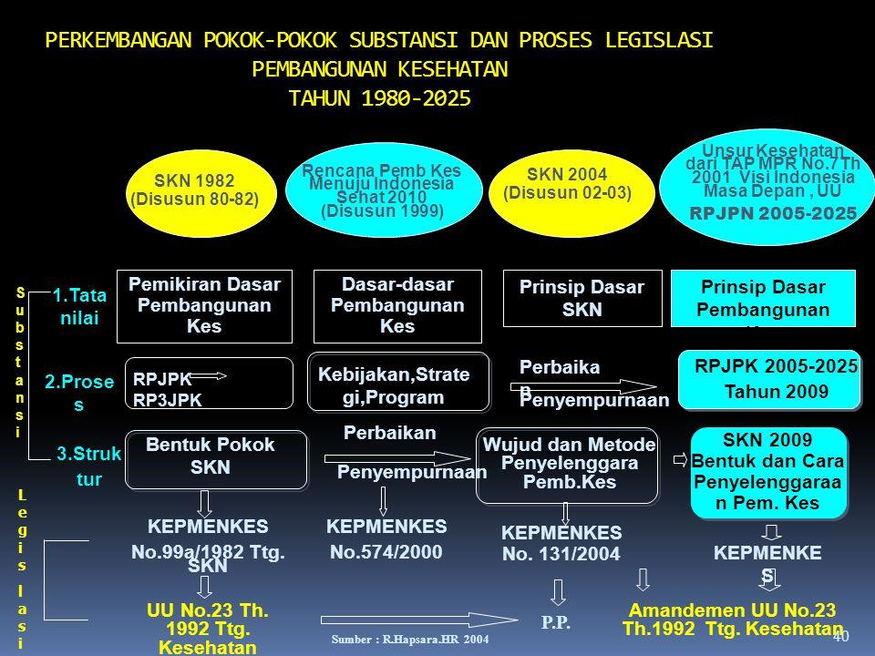 PERKEMBANGAN POKOK-POKOK SUBSTANSI DAN PROSES LEGISLASI PEMBANGUNAN KESEHATAN TAHUN 1980-2025