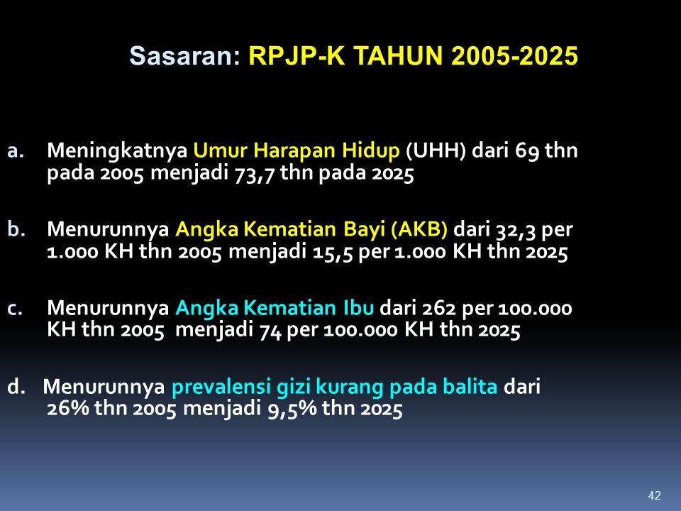 Sasaran: RPJP-K TAHUN 2005-2025
