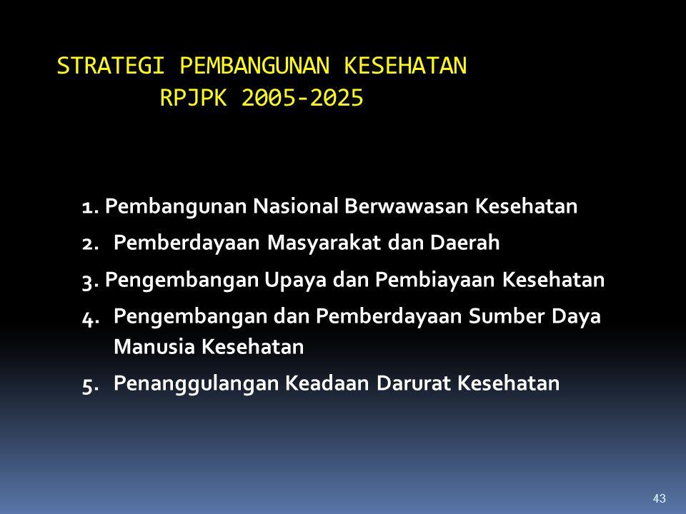 STRATEGI PEMBANGUNAN KESEHATAN RPJPK 2005-2025