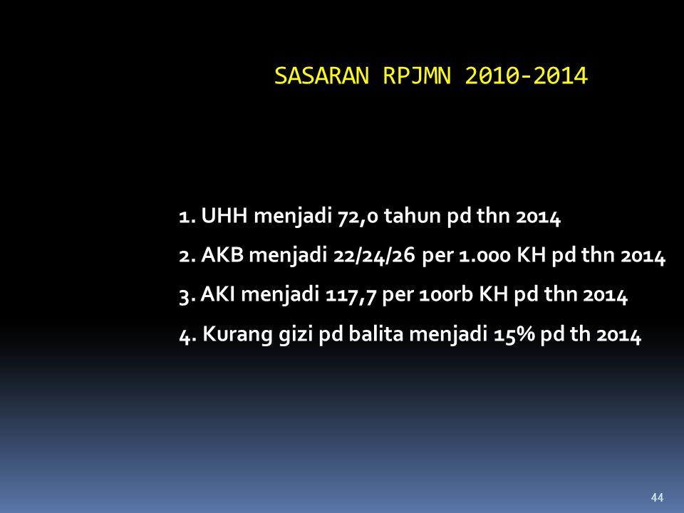 SASARAN RPJMN 2010-2014 1. UHH menjadi 72,0 tahun pd thn 2014