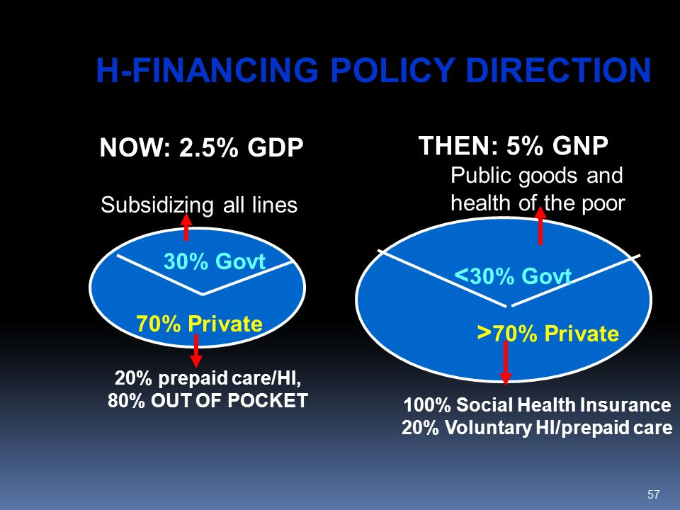 H-FINANCING POLICY DIRECTION