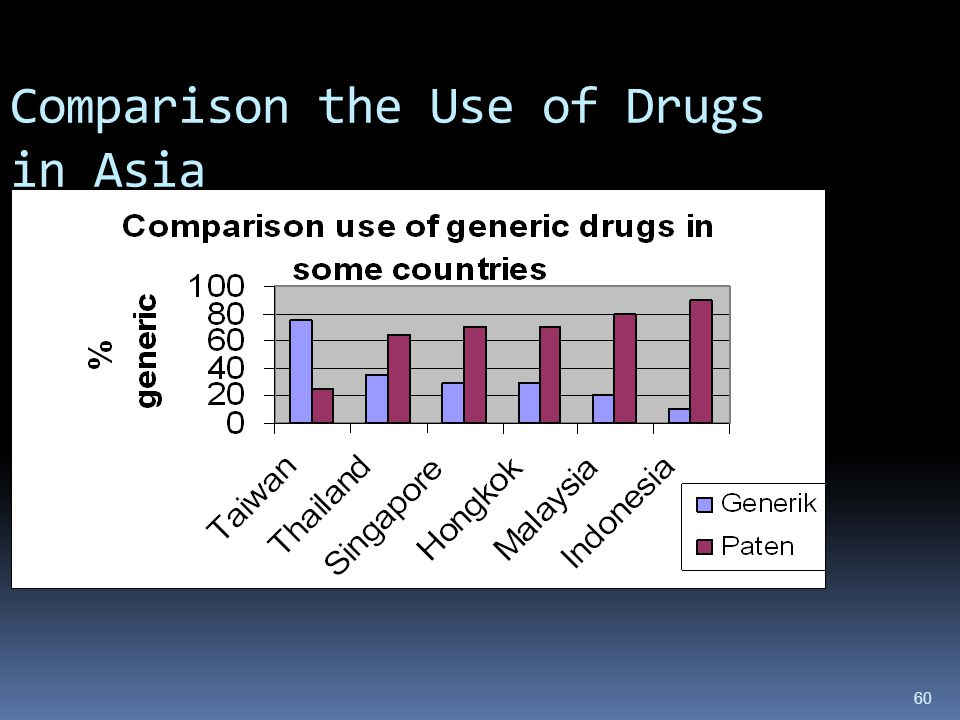 Comparison the Use of Drugs in Asia