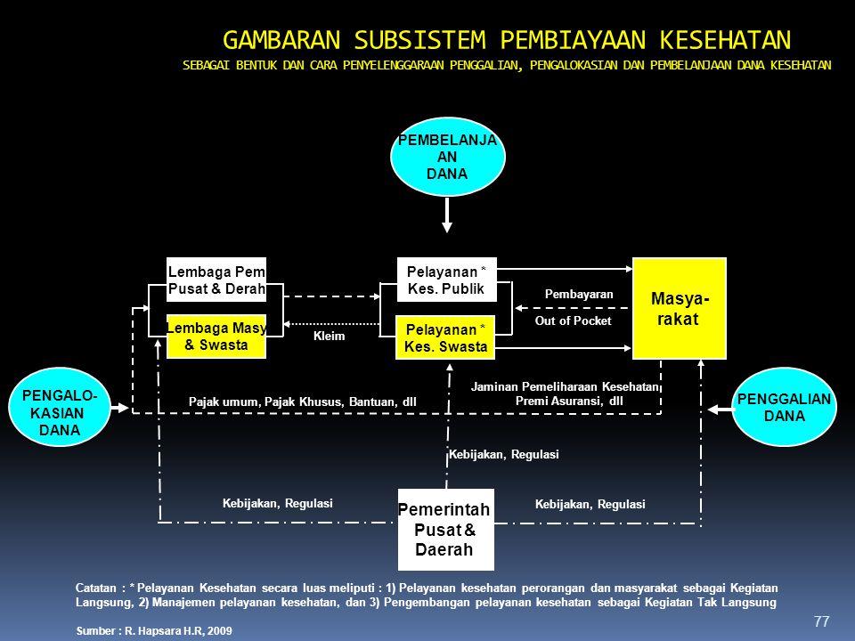 Jaminan Pemeliharaan Kesehatan, Pajak umum, Pajak Khusus, Bantuan, dll