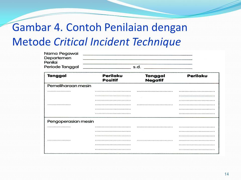 Gambar 4. Contoh Penilaian dengan Metode Critical Incident Technique