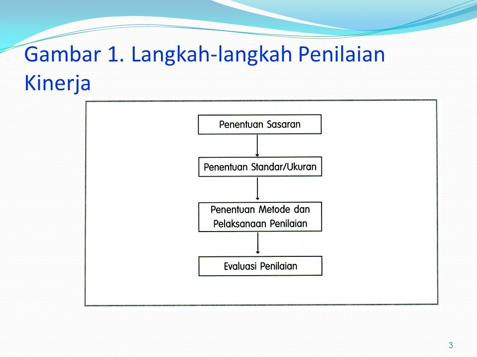Gambar 1. Langkah-langkah Penilaian Kinerja