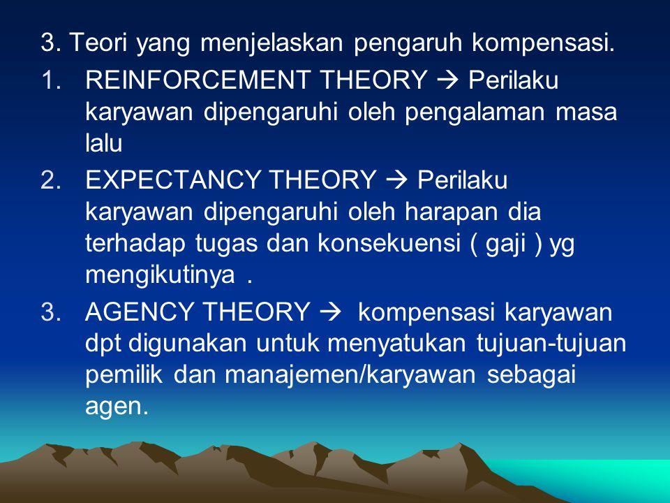 3. Teori yang menjelaskan pengaruh kompensasi.