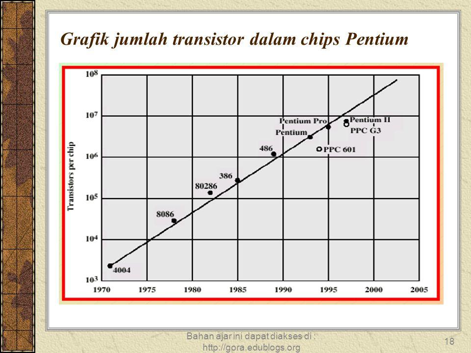 Grafik jumlah transistor dalam chips Pentium