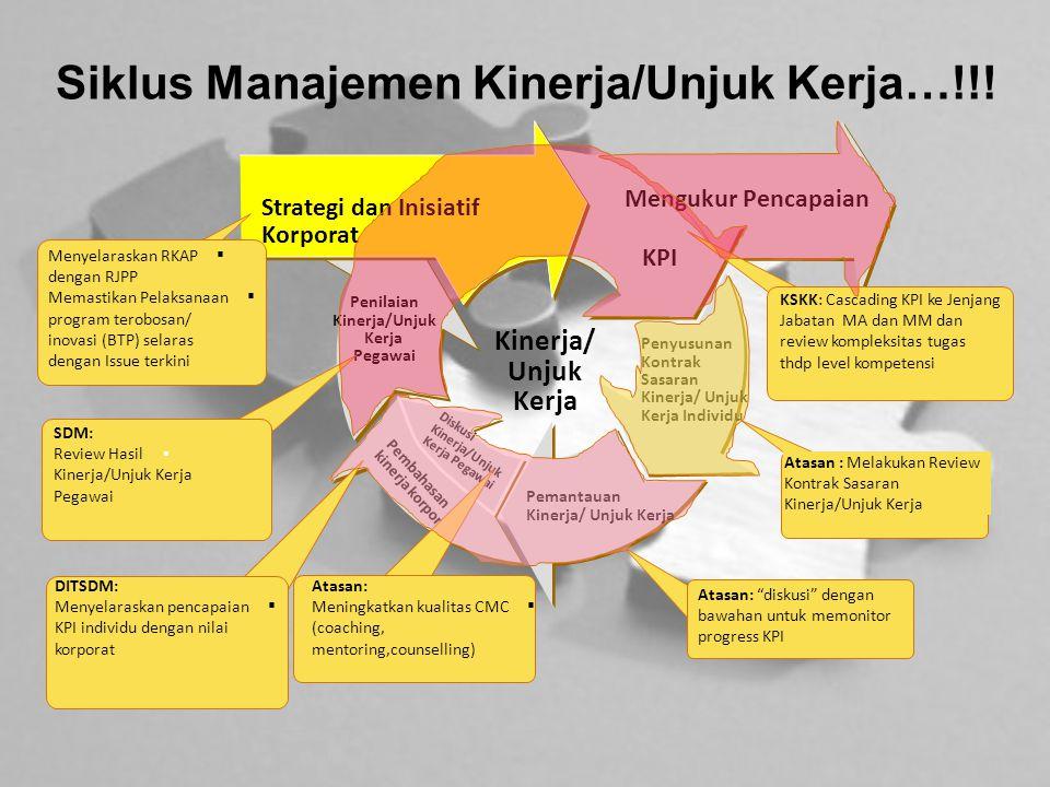 Siklus Manajemen Kinerja/Unjuk Kerja…!!! Penilaian Kinerja/Unjuk Kerja