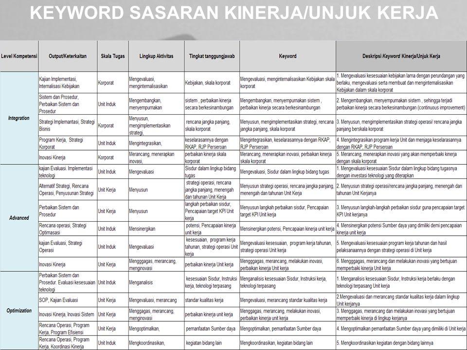KEYWORD SASARAN KINERJA/UNJUK KERJA