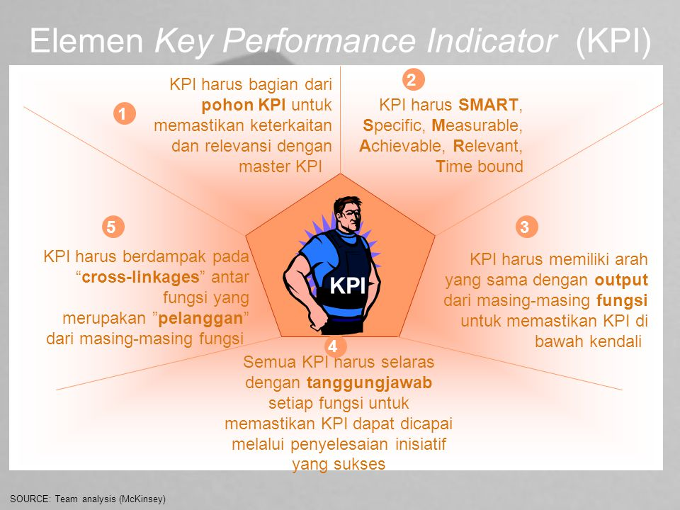 Elemen Key Performance Indicator (KPI)