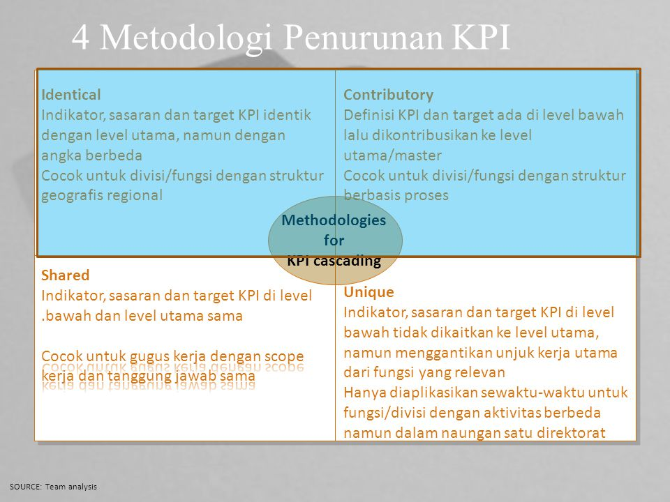 4 Metodologi Penurunan KPI