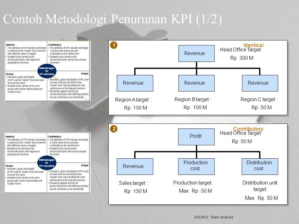 Contoh Metodologi Penurunan KPI (1/2)
