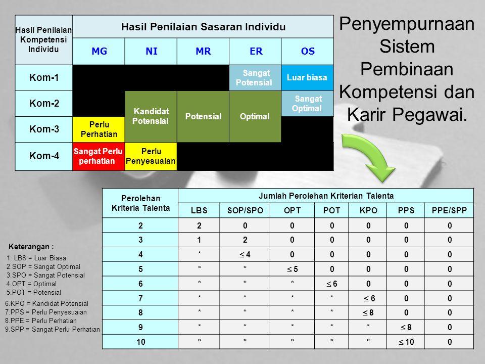 Penyempurnaan Sistem Pembinaan Kompetensi dan Karir Pegawai.