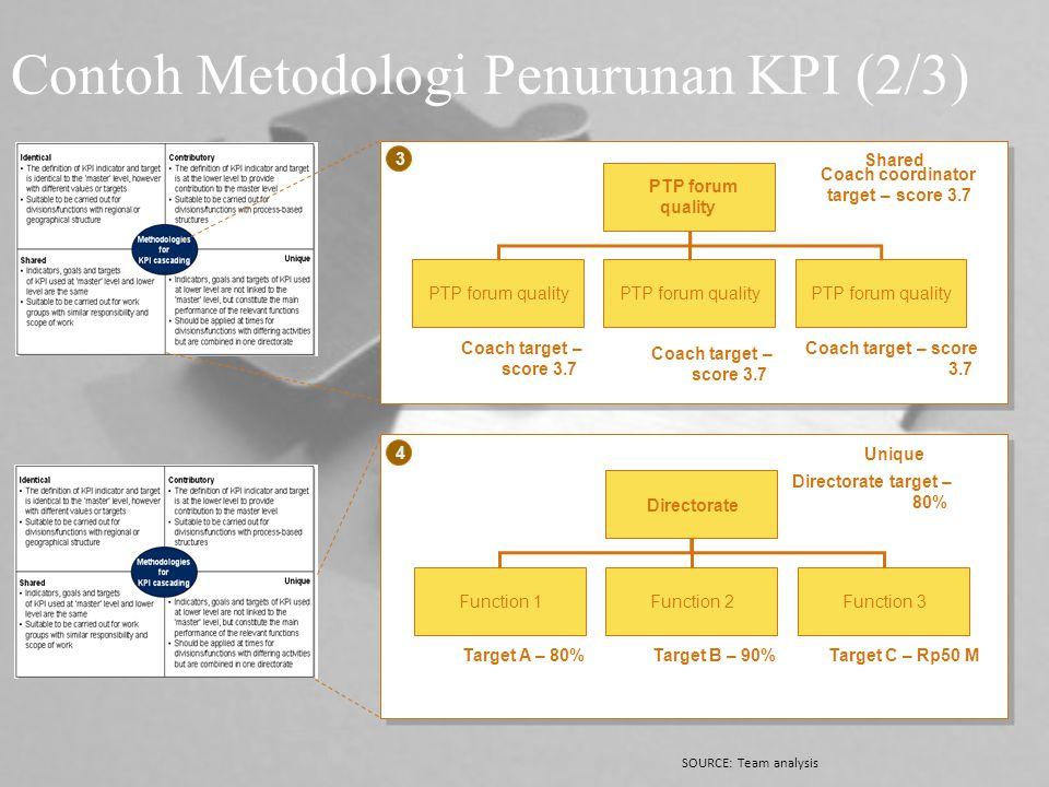 Contoh Metodologi Penurunan KPI (2/3)