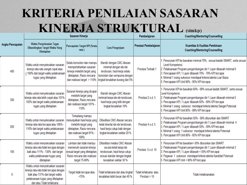 KRITERIA PENILAIAN SASARAN KINERJA STRUKTURAL (simkp)