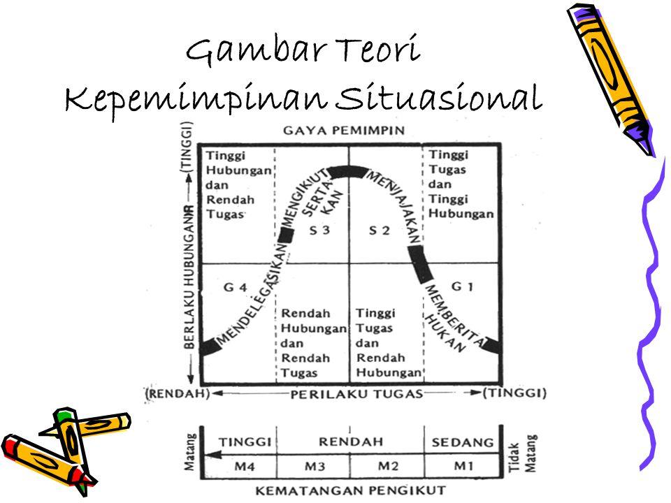 Gambar Teori Kepemimpinan Situasional