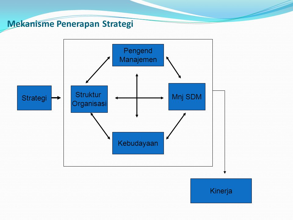 Mekanisme Penerapan Strategi