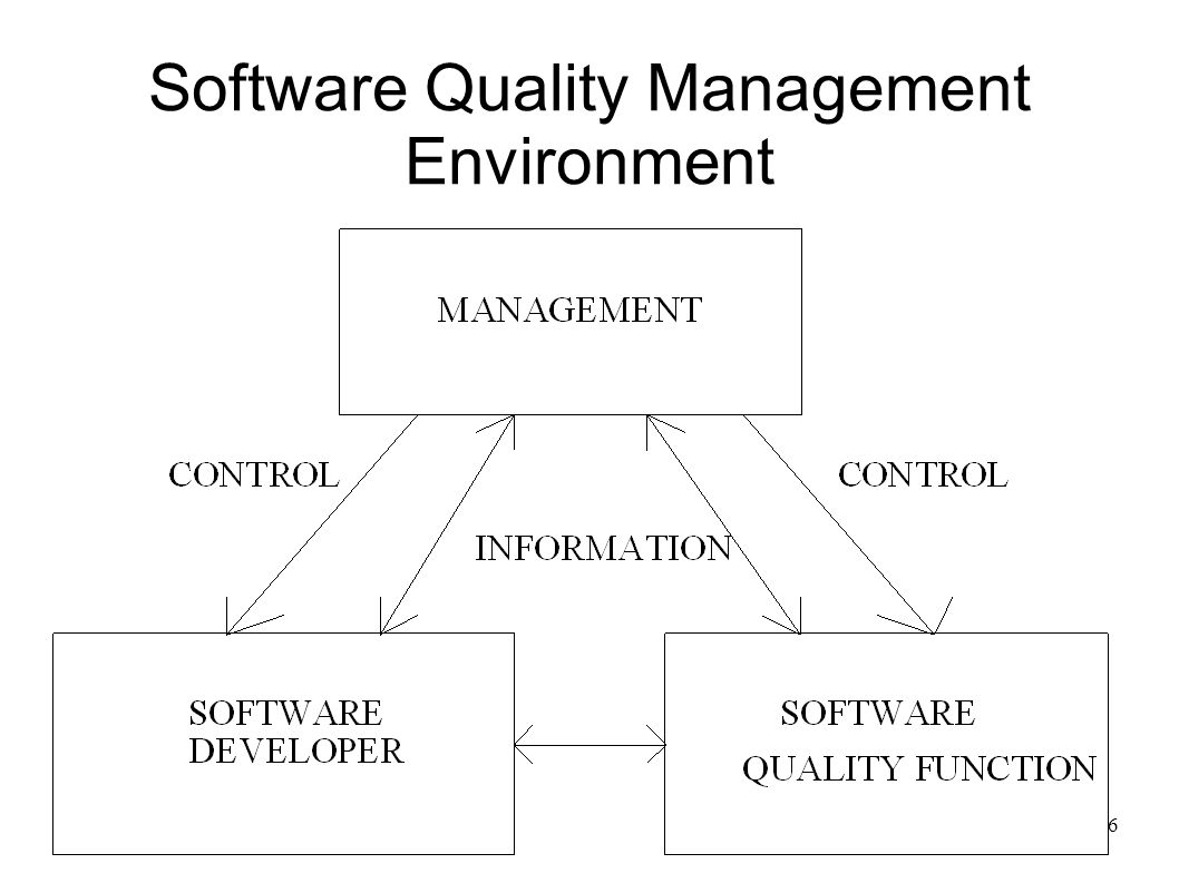 Software Quality Management Environment
