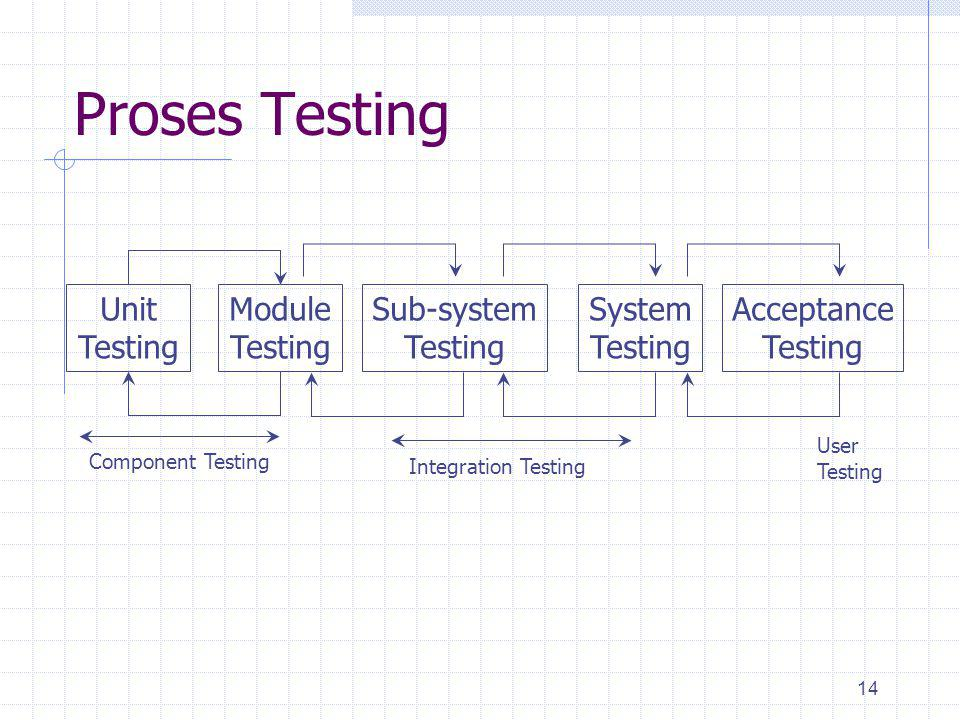 Proses Testing Unit Testing Module Sub-system System Acceptance User