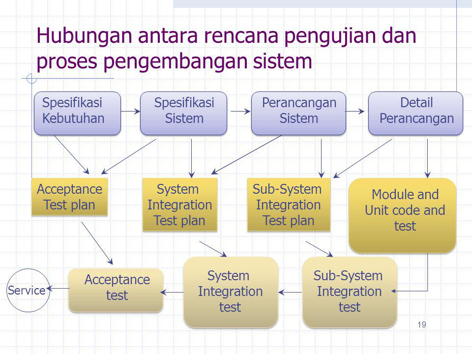 Hubungan antara rencana pengujian dan proses pengembangan sistem