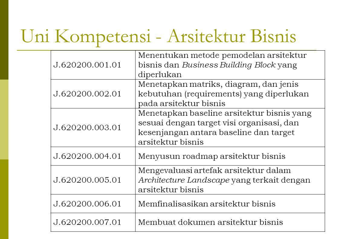 Uni Kompetensi - Arsitektur Bisnis