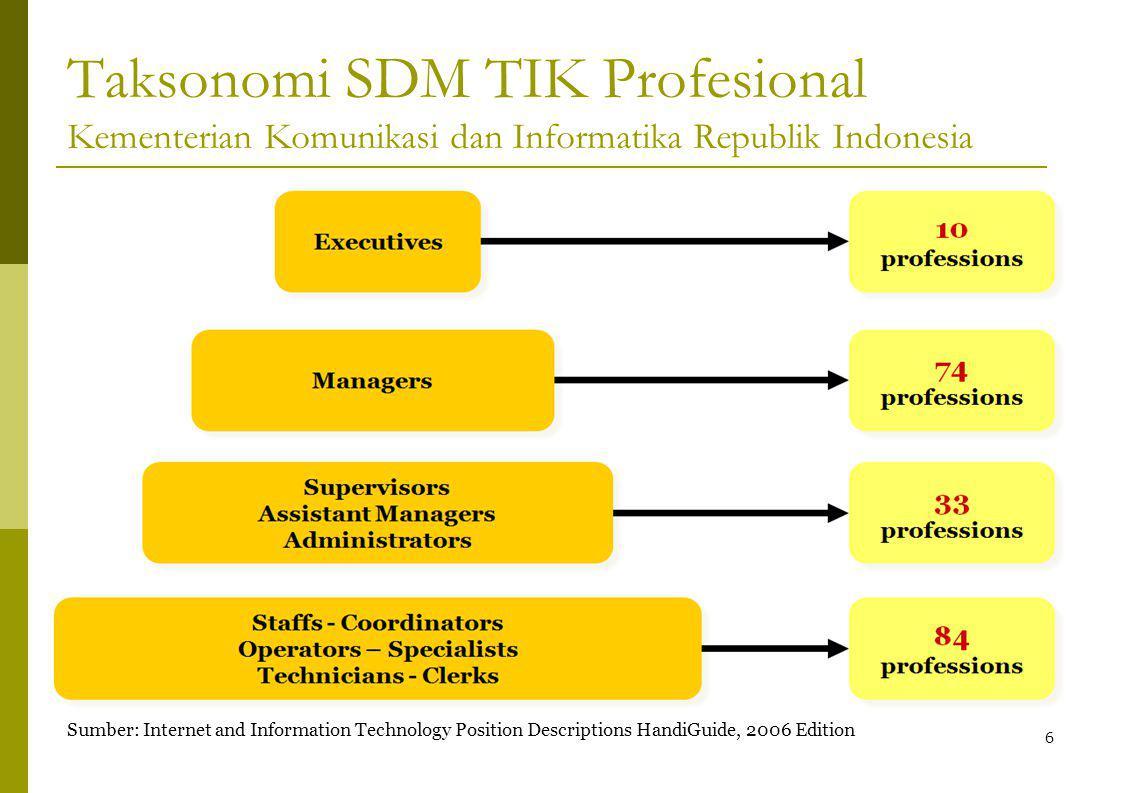 Taksonomi SDM TIK Profesional Kementerian Komunikasi dan Informatika Republik Indonesia