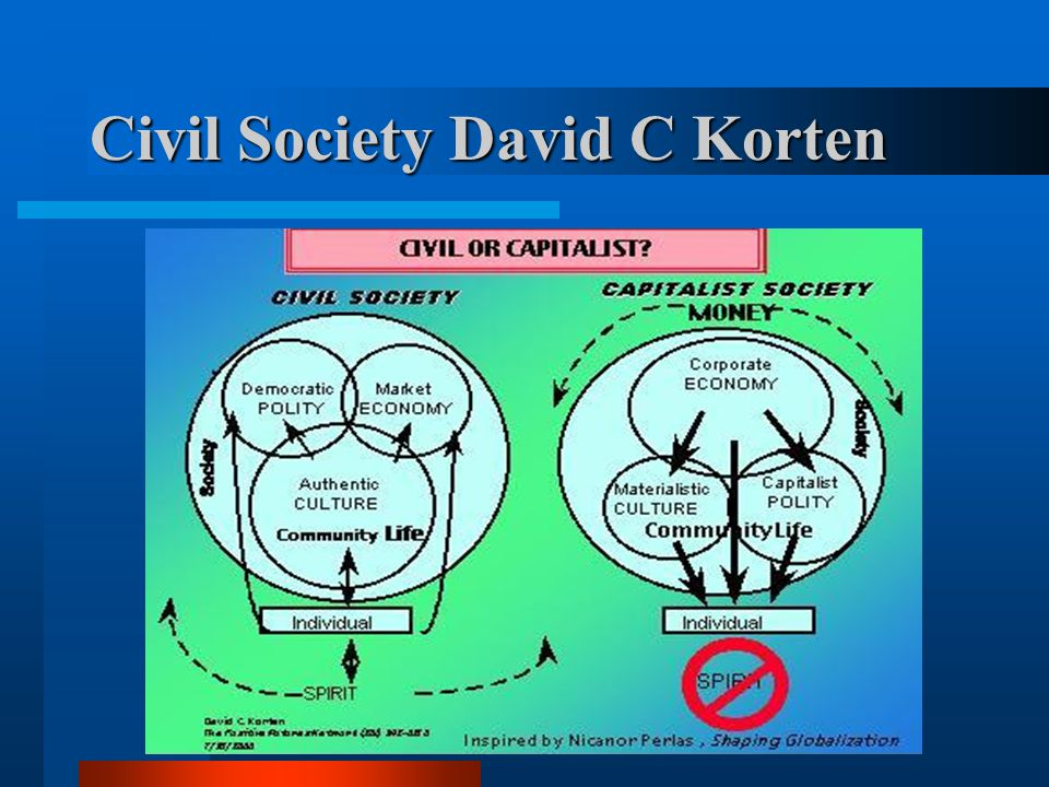 Civil Society David C Korten