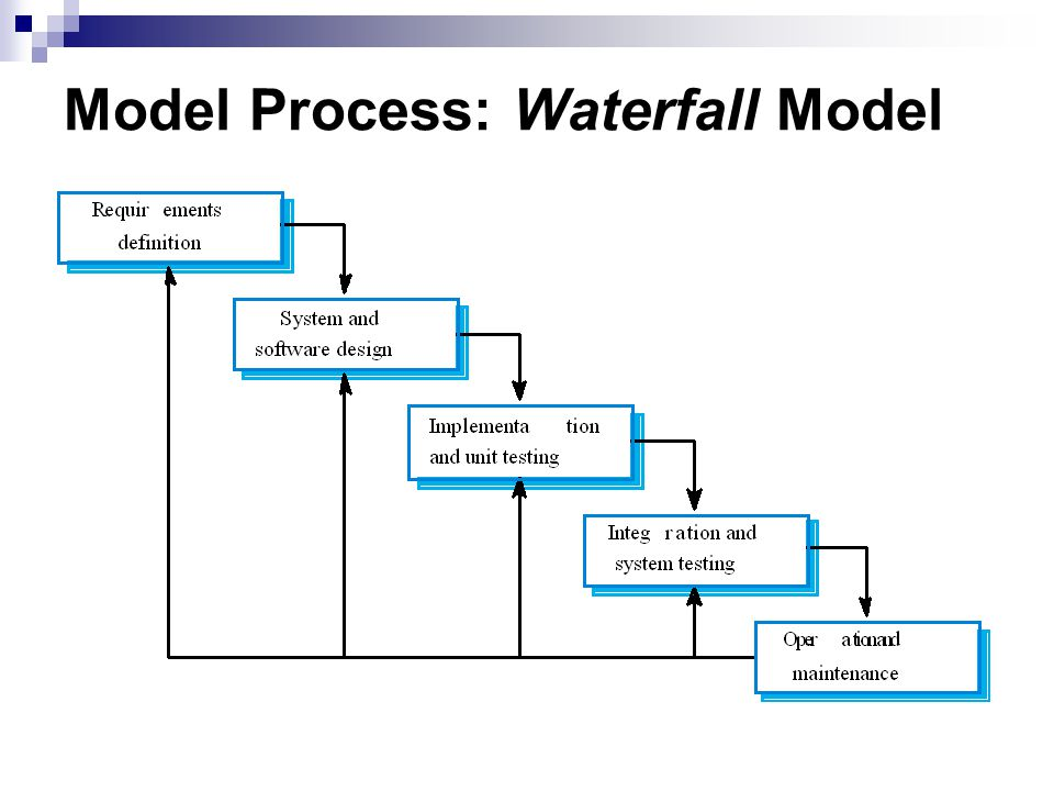 Model Process: Waterfall Model