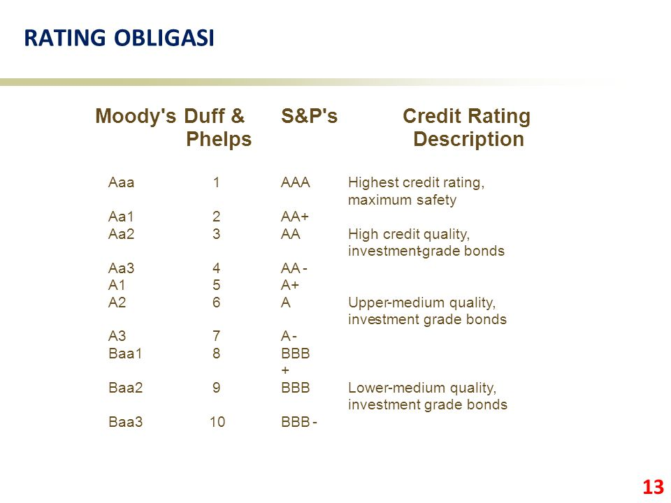 RATING OBLIGASI Moody s Duff & Phelps S&P s Credit Rating Description
