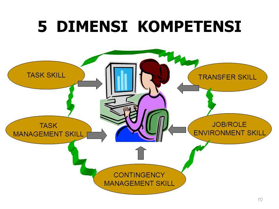 5 DIMENSI KOMPETENSI TASK SKILL TRANSFER SKILL JOB/ROLE TASK