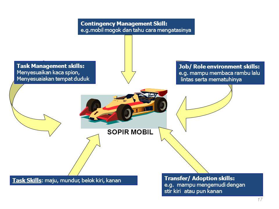 SOPIR MOBIL Contingency Management Skill: