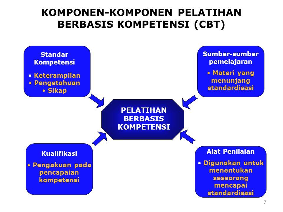KOMPONEN-KOMPONEN PELATIHAN BERBASIS KOMPETENSI (CBT)
