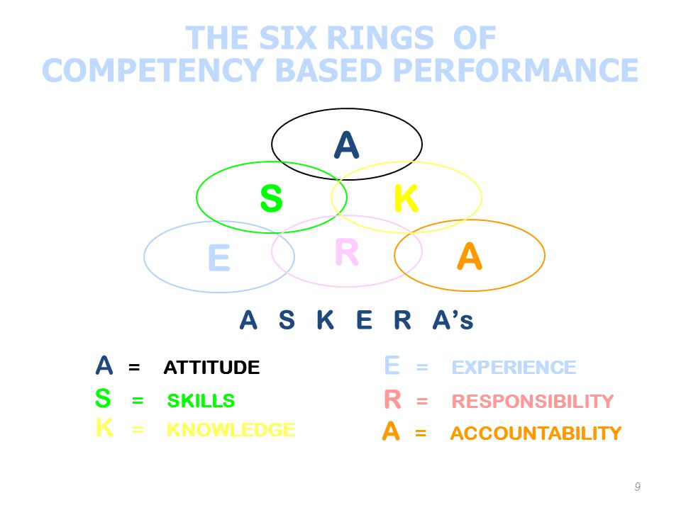 COMPETENCY BASED PERFORMANCE