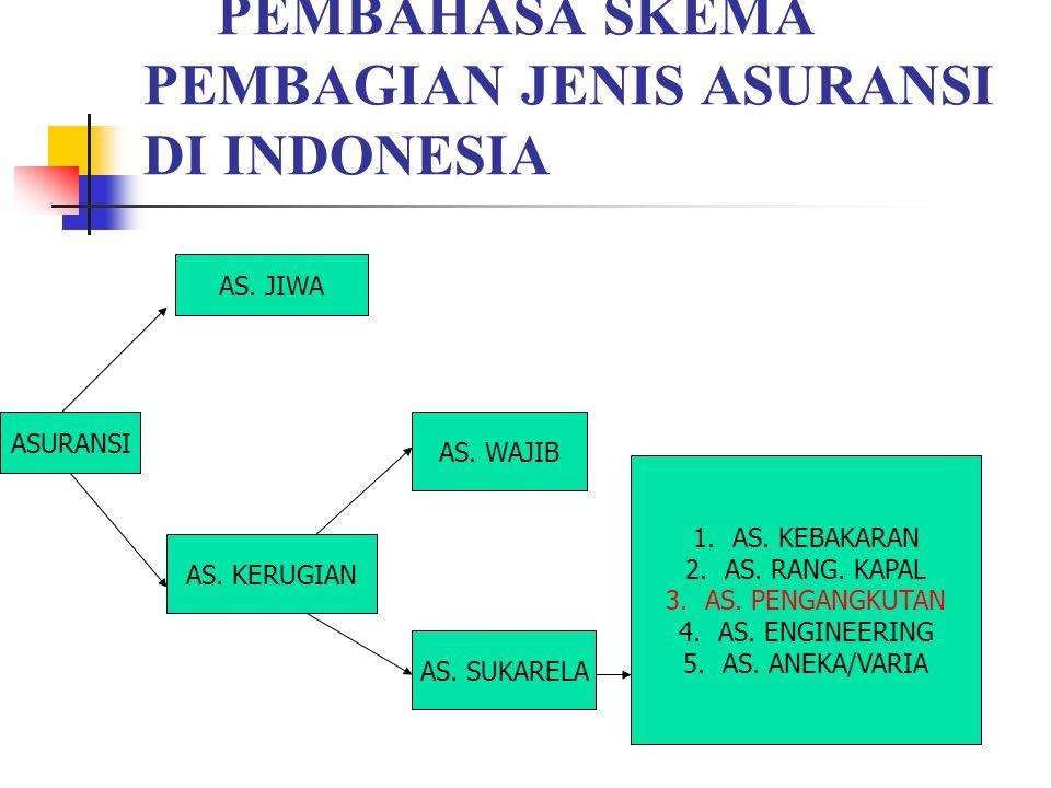 B. Kegiatan inti PEMBAHASA SKEMA PEMBAGIAN JENIS ASURANSI DI INDONESIA